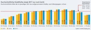 Schufa Kredit Kompass: Kredithöhen nach Altersgruppen. Bild: SCHUFA Holding AG Minikredit.eu