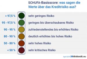 Schufa Basisscore - Das sagen die Werte über Ihr Kreditrisiko aus