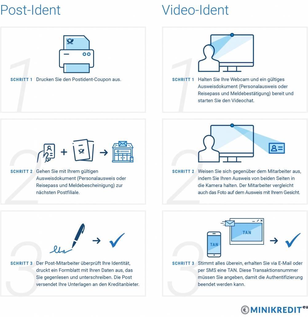 PostIdent und VideoIdent: Die beiden Legitimierungsverfahren im Überblick
